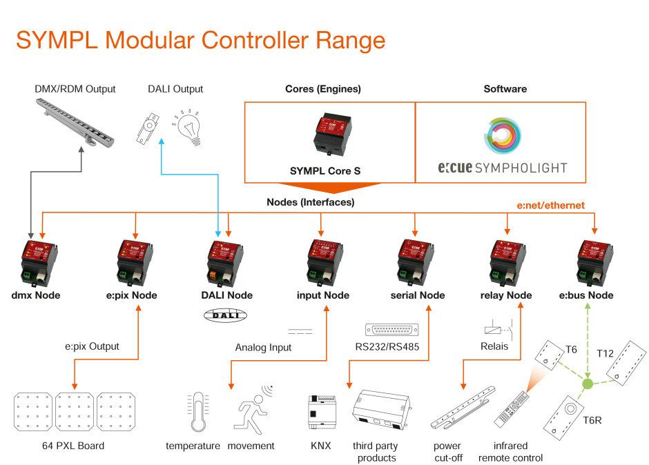 Übersicht SYMPL Modular Controller Range