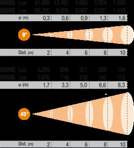 Photometrische Daten HY LED 300W TW