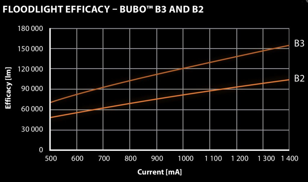 EasyLED Bubo LED-Flutlicht Efficacy